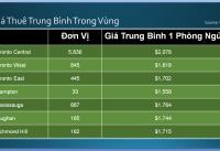 Quang-Lam-Toronto-Condos-Rental-Report-Q3-2018-6
