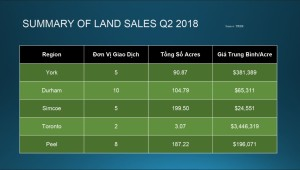 Quang-Lam-Toronto-Condos-Commercial-Q2-2018-7
